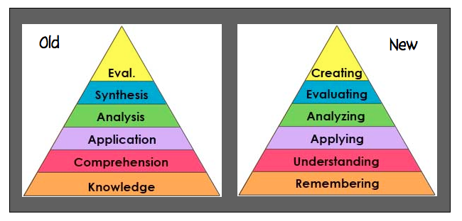 Compare Bloom's Taxonomy *pictured on the left) to Common Core (pictured on the right).