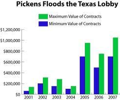 Pickens buys the Texas State Legislature.
