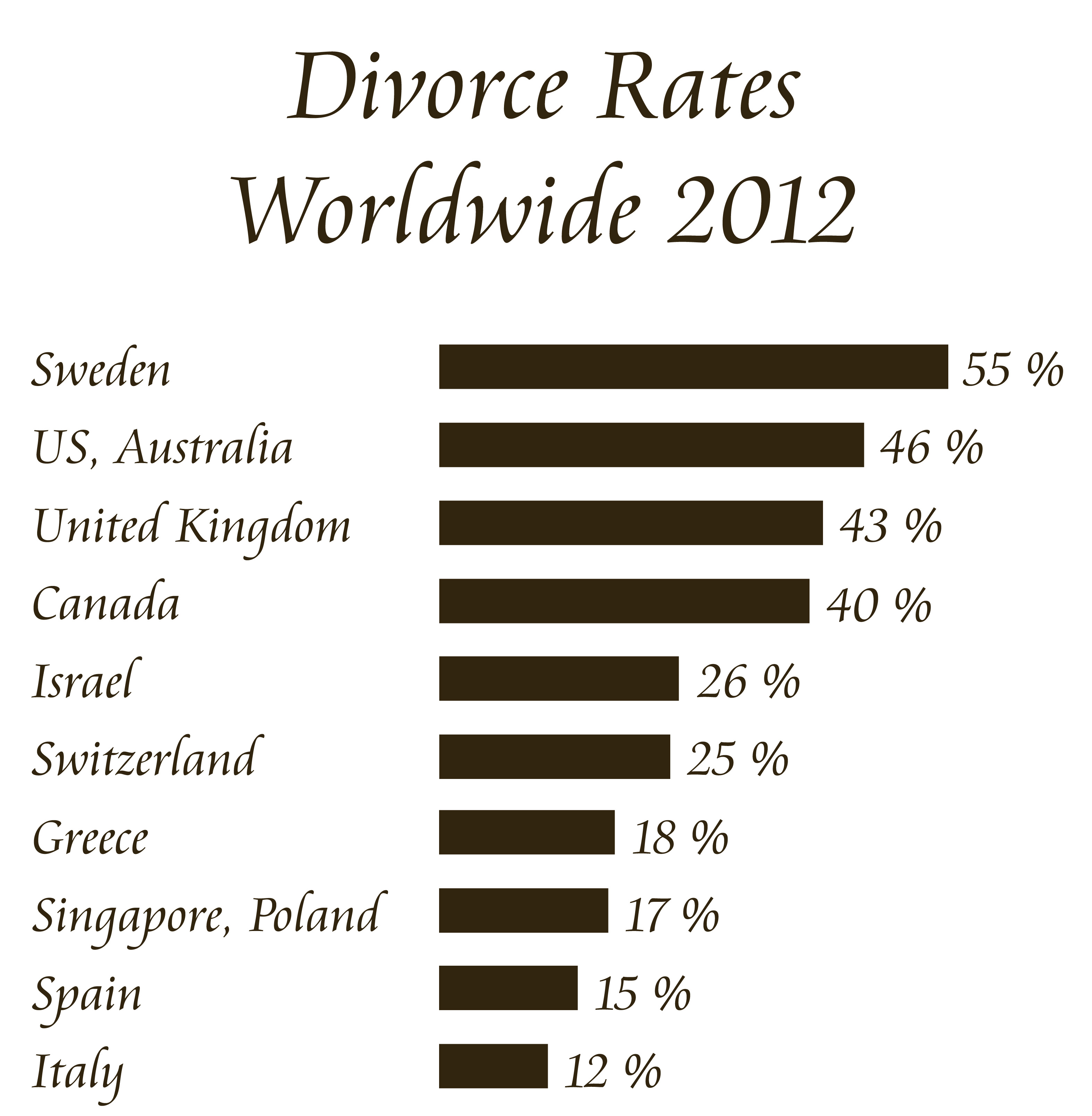 divorce rates 2012 2